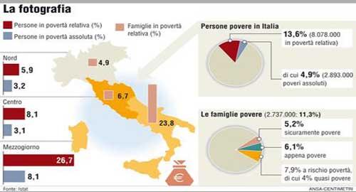 povertà_in_italia