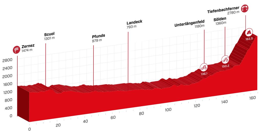 Tour de Suisse, Domenico Pozzovivo coglie lattimo a La Punt e conquista ...
